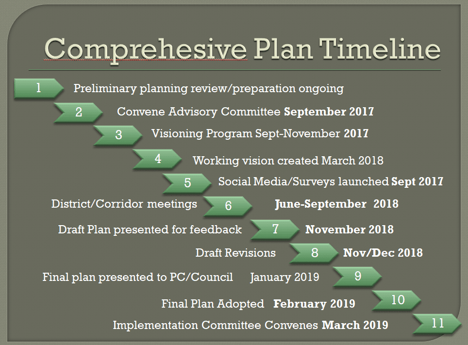 August 2018 Plan Timeline